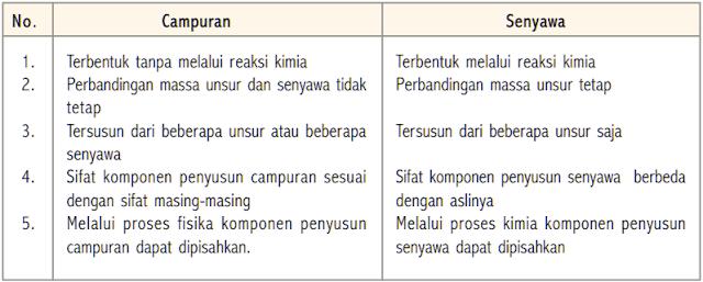 Tabel perbedaan antara senyawa dan campuran