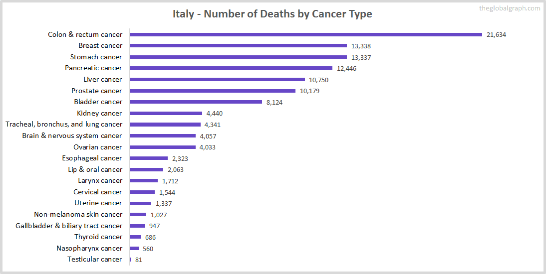 Major Risk Factors of Death (count) in Italy