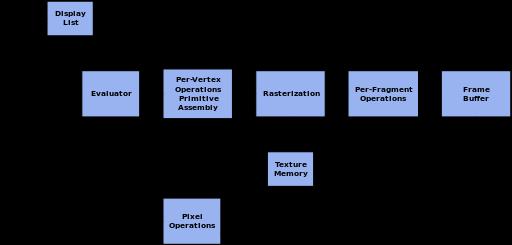 Dda Line Drawing Algorithm In Linux : Opengl programming