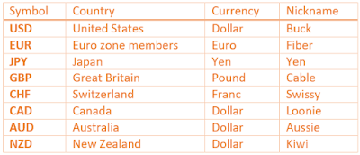 majot currency pairs