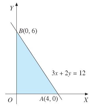 Nilai Optimum Suatu Fungsi Objektif Program Linear Fungsi Objektif Cara Menentukan Contoh Soal Rumus Pembahasan Metode Uji Titik Sudut Metode Garis Selidik Matematika
