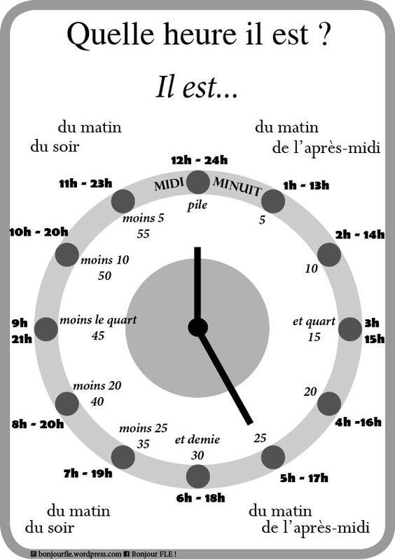 Godziny - słownictwo 5 - Francuski przy kawie