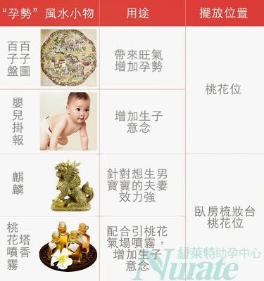 助孕懷孕生子風水