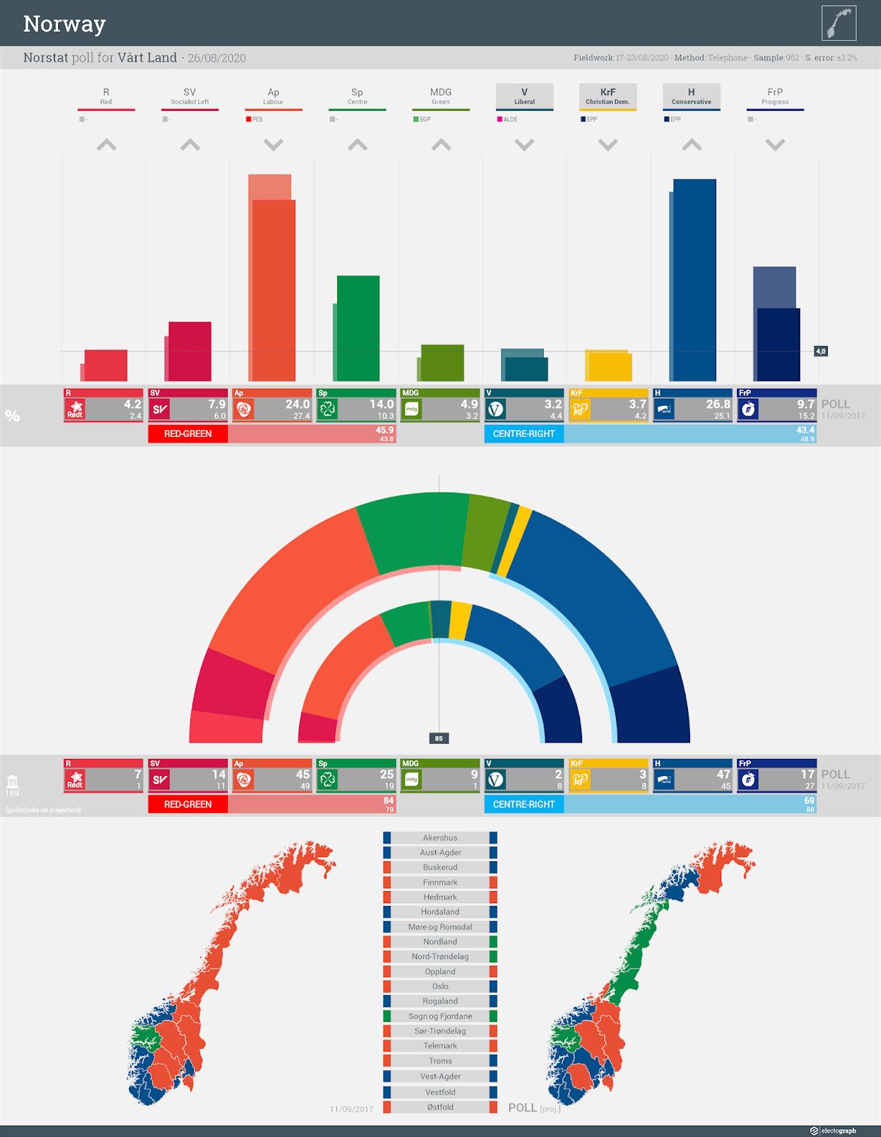 NORWAY: Norstat poll chart for Vårt Land, 26 August 2020