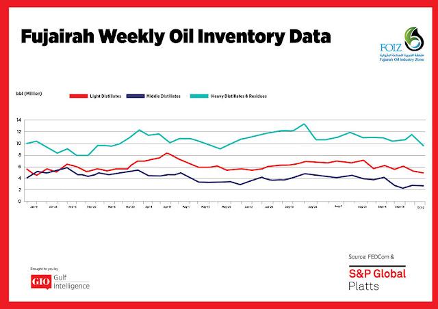 Chart Attribute: Fujairah Weekly Oil Inventory Data (Jan 9 - Oct 2, 2017) / Source: The Gulf Intelligence