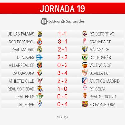 LaLiga Santander 2016/2017: Jornada 19
