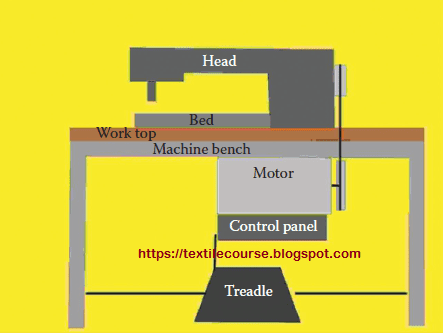 Schematic diagram of machine.