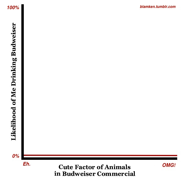a graph with 'Cute Factor of Animals in Budweiser Commercial' along the horizontal axis, from 'Eh' to 'OMG!' and 'Likelihood of Me Drinking Budweiser' along the vertical axis, from 0% to 100%, with a flat horizontal line a millimeter above 0%