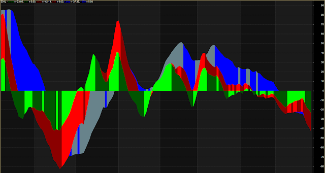 Color MA with Histogram