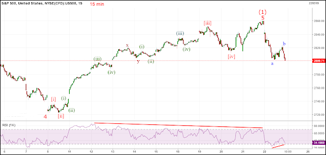 spx-15-220319.png