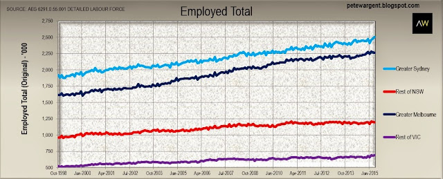 Employed total