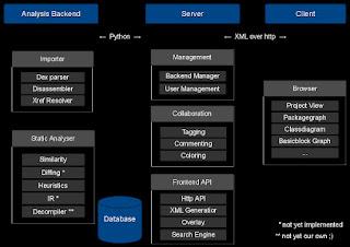 Ilustrasi komponen Dexter framework