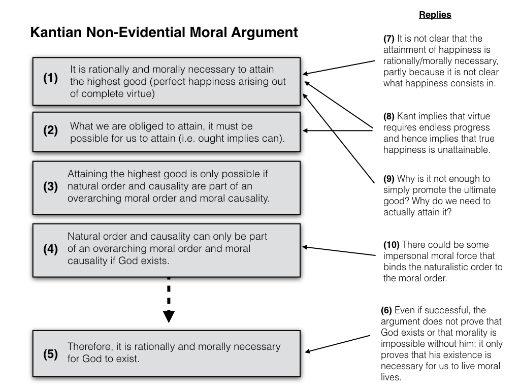 philosophical disquisitions moral arguments for god non  philosophical disquisitions