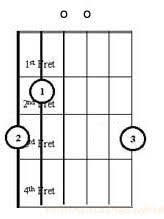 Diagram Chord G Major