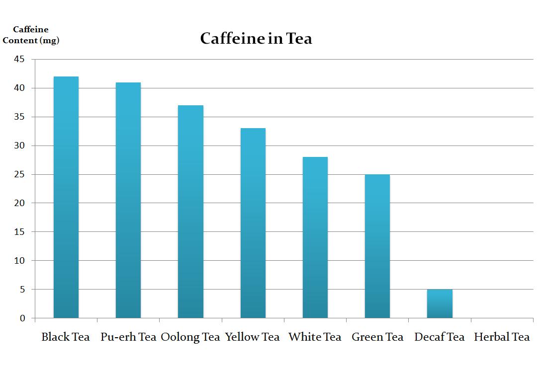 Caffeine in A Normal Tea