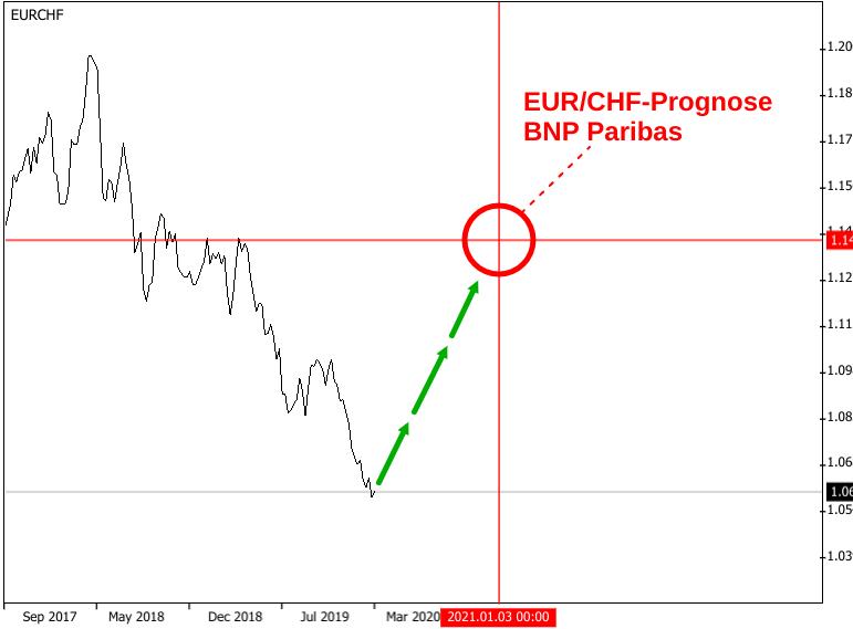 Linienchart EUR/CHF-Kurs 2017 bis 2020 mit Fadenkreuz-Prognose von BNP Paribas bei 1,14