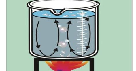 مبادئ قياس كمية الحرارة
