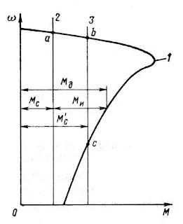 Механические характеристики совместной работы двигателя с механизмом