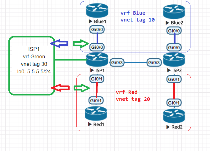 SC Labs | Networking notes (CCNA R/S, CCNA Sec, CCNP R/S