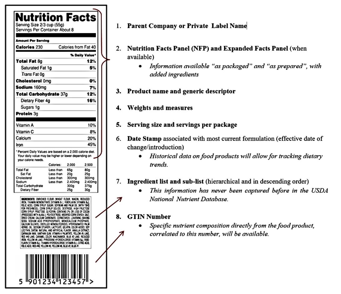 List Of Food Ingredients Database