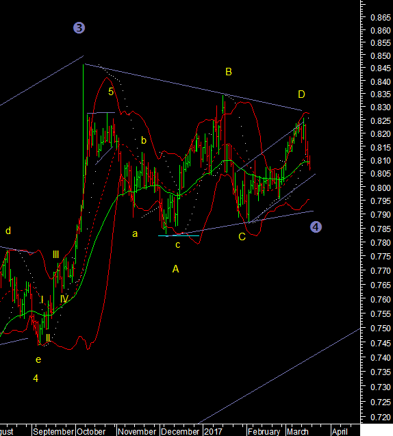 USD vs INR, GBP, BRL,JPY, TWD Technical Analysis