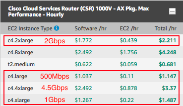 AWS Transit VPC: Don't fear the CSR!