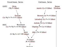Seri Reaksi Bowen Dan Mineral-mineral Utama Pembentuk Batuan Beku