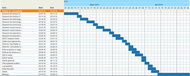 Gantt qrafiki ( Gantt chart ) - Niyə istifadə etməliyik?