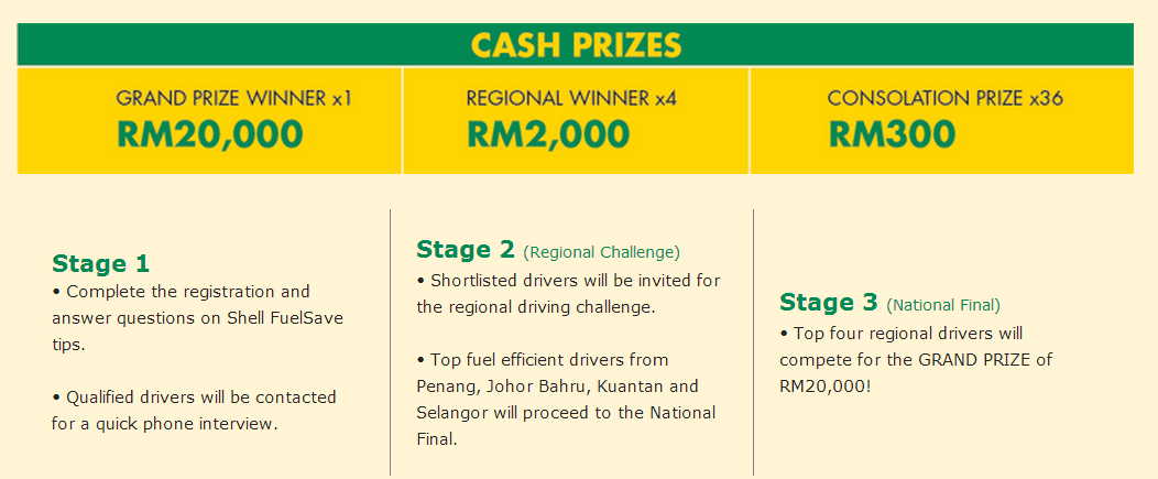 Lots of cash prizes to be won at every stage!