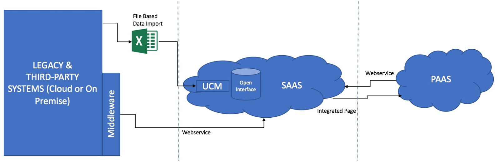 medium resolution of next to file based data import the saas environment also provides several webservices which can be invoked directly from the external application