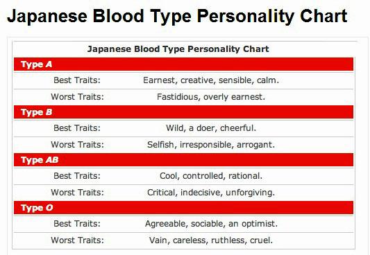 Japanese blood type chart also mersnoforum rh