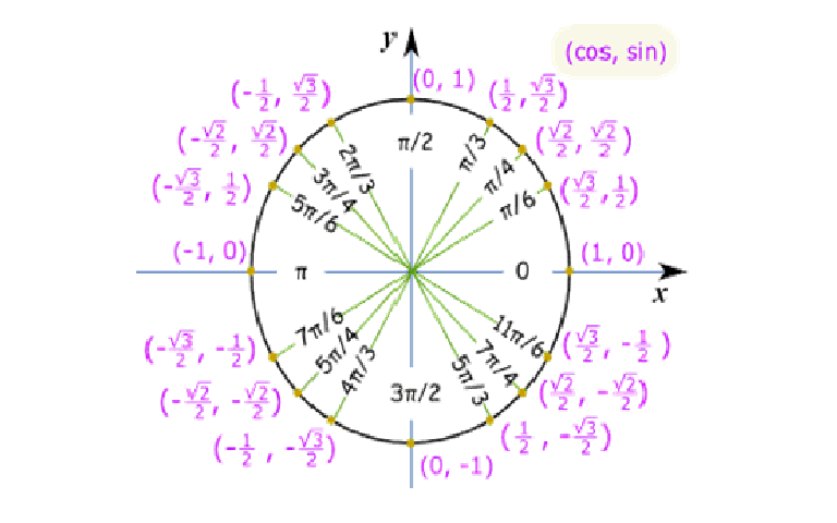 this is the trend of the sign of sine and cosine inthe unit circleUnit Circle Coordinates