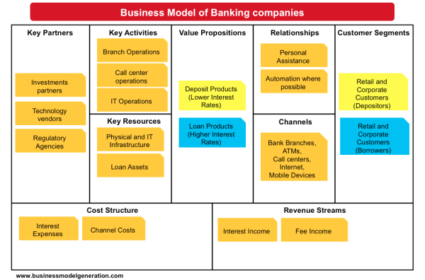 Banking Models