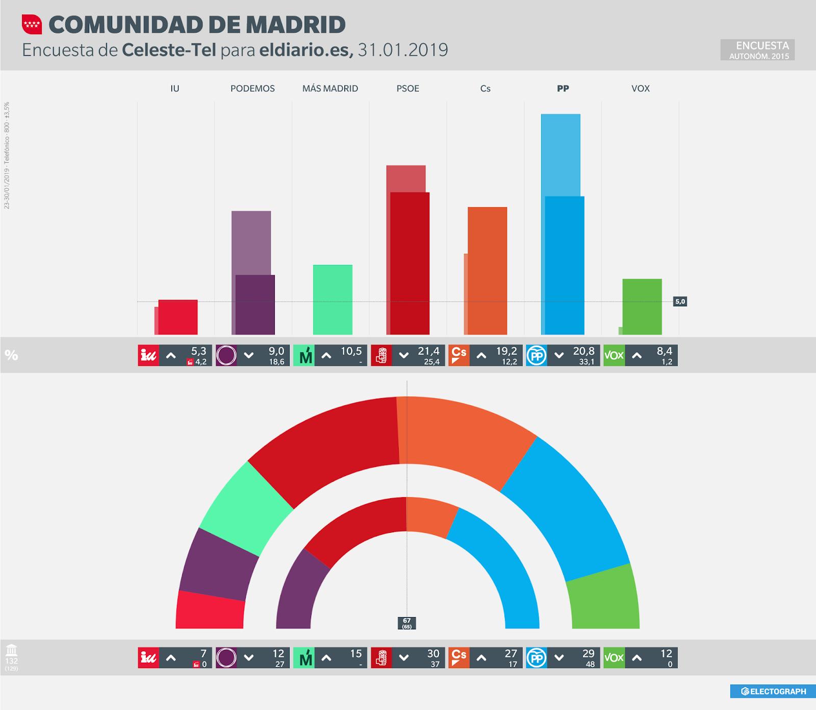 Gráfico de la encuesta para elecciones autonómicas en la Comunidad de Madrid realizada por Celeste-Tel para eldiario.es, 31 de enero de 2019
