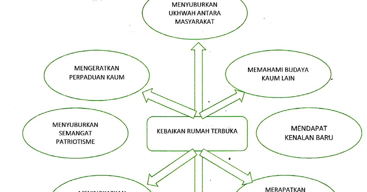Laman Bahasa Melayu Spm Karangan Kepetingan Rumah Terbuka Di Malaysia