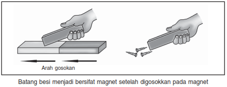 cara membuat magnet dengan gosokan