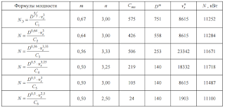Определение мощности главных механизмов универсального сухогруза