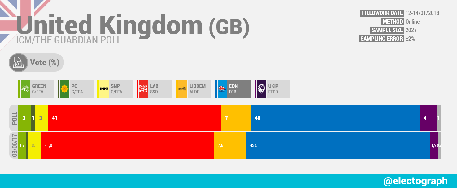 UK ICM poll for The Guardian January 2018