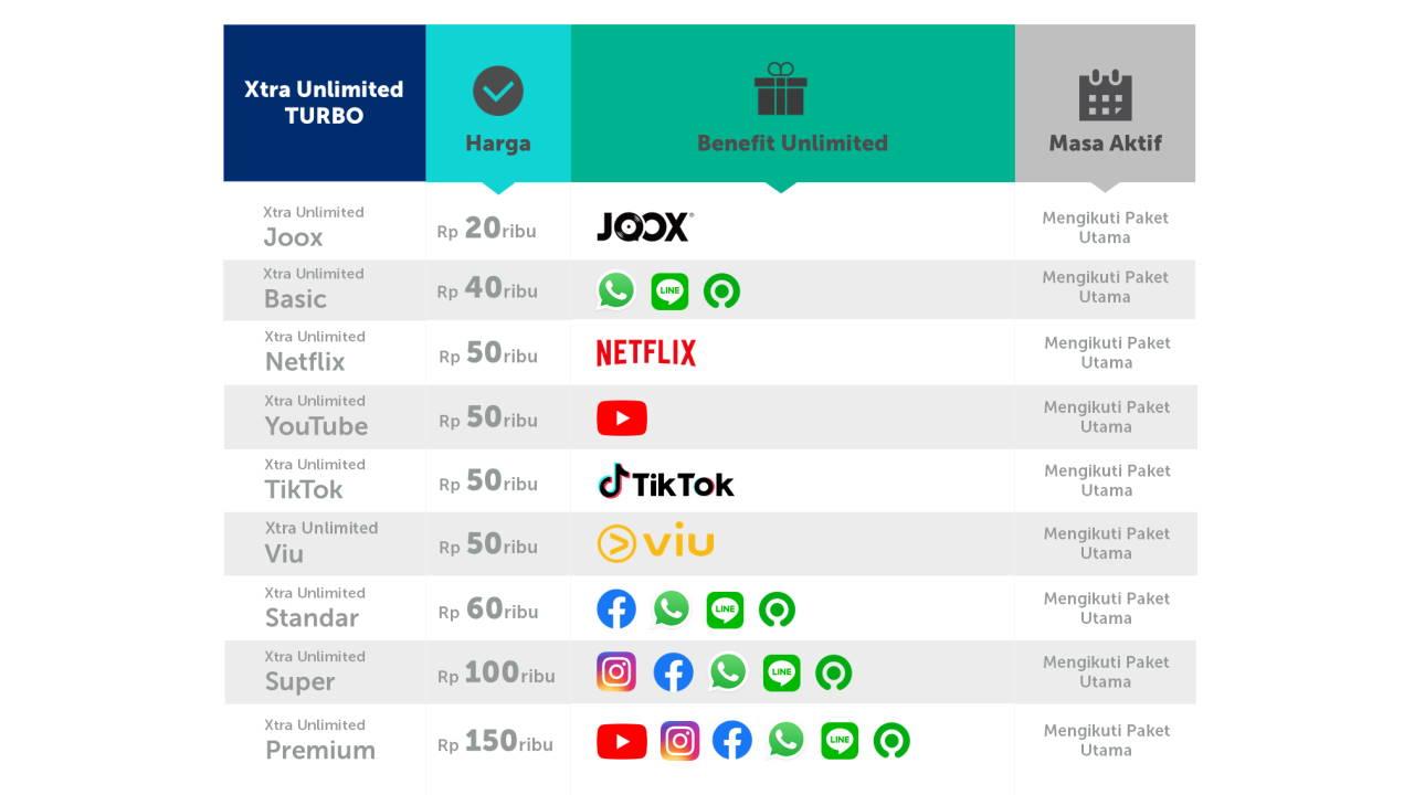 Daftar Paket Internet XL Termurah Tahun Ini beserta Harganya