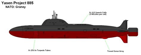 Resultado de imagen para submarino yasen