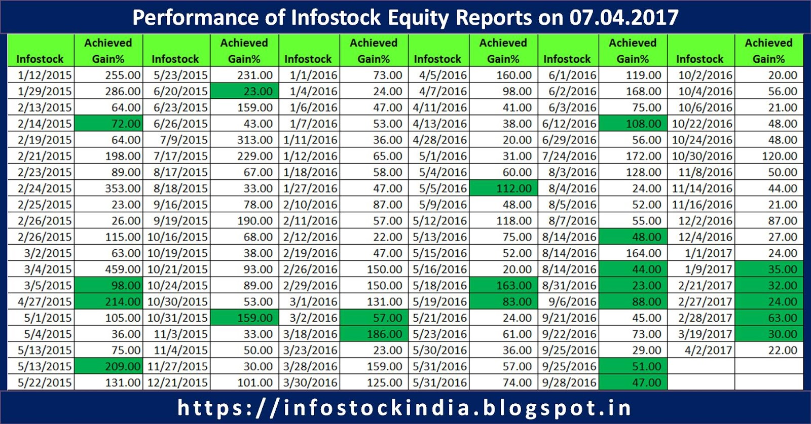 Trading system for indian stock market