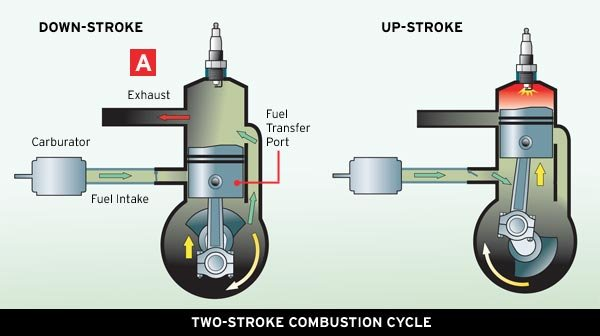 What Is Fuel Mixture  Yamaha  Stroke Motor Cycle