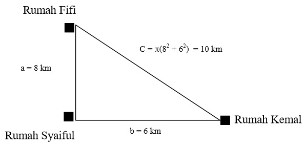 Diagram Pitagoras