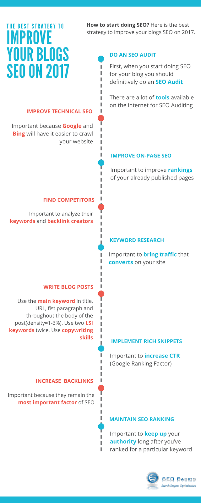 SEO Consulting Services, News & Blog - SEO Basics: The Best Strategy To Improve Your Blogs SEO on 2019 [ Infographic ]