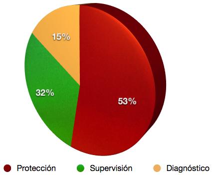 Protección, supervisión y diganóstico