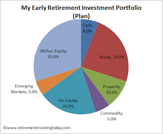 My early retirement investment portfolio