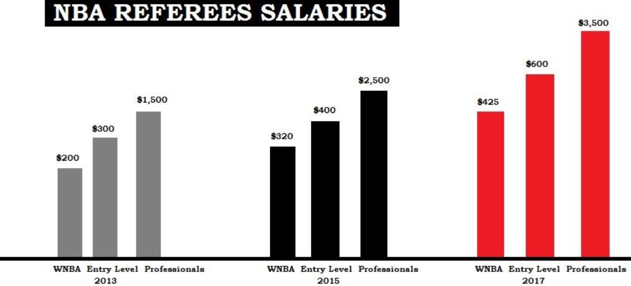 the increment in the salaries of NBA referees in 2017