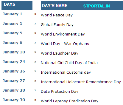 World's Important Days to remember in December-January 2013