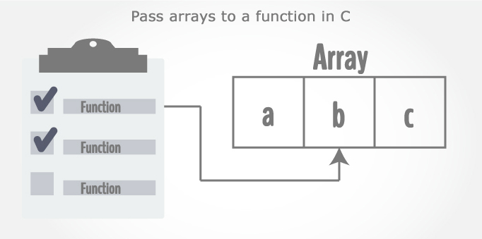 Passing Array to Function in C