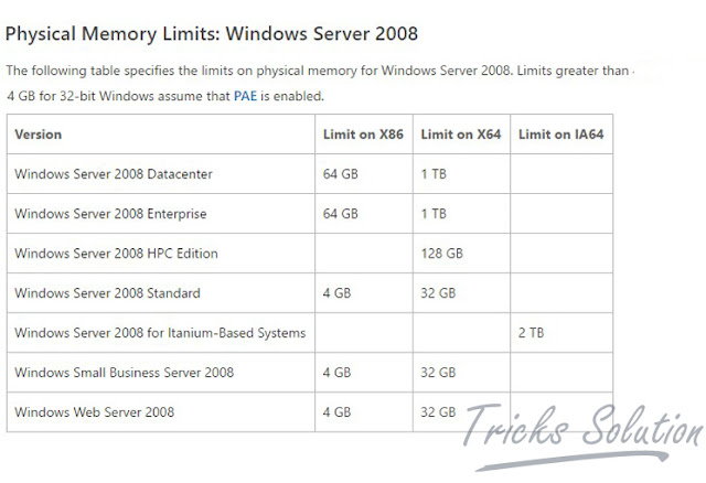 Physical Memory Limits Windows Server 2008